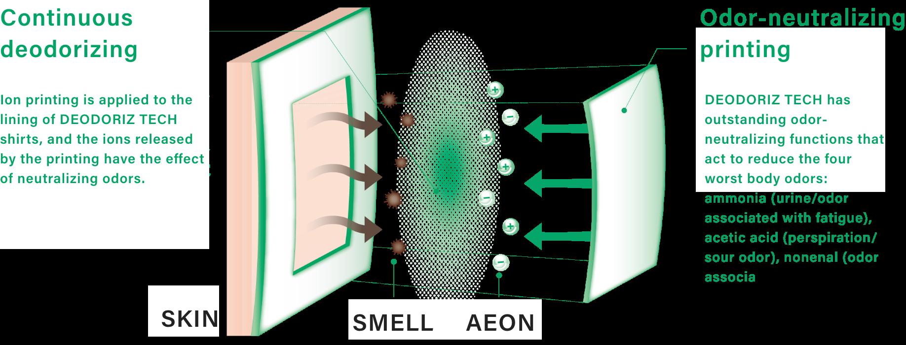 持続消臭と消臭プリントの説明