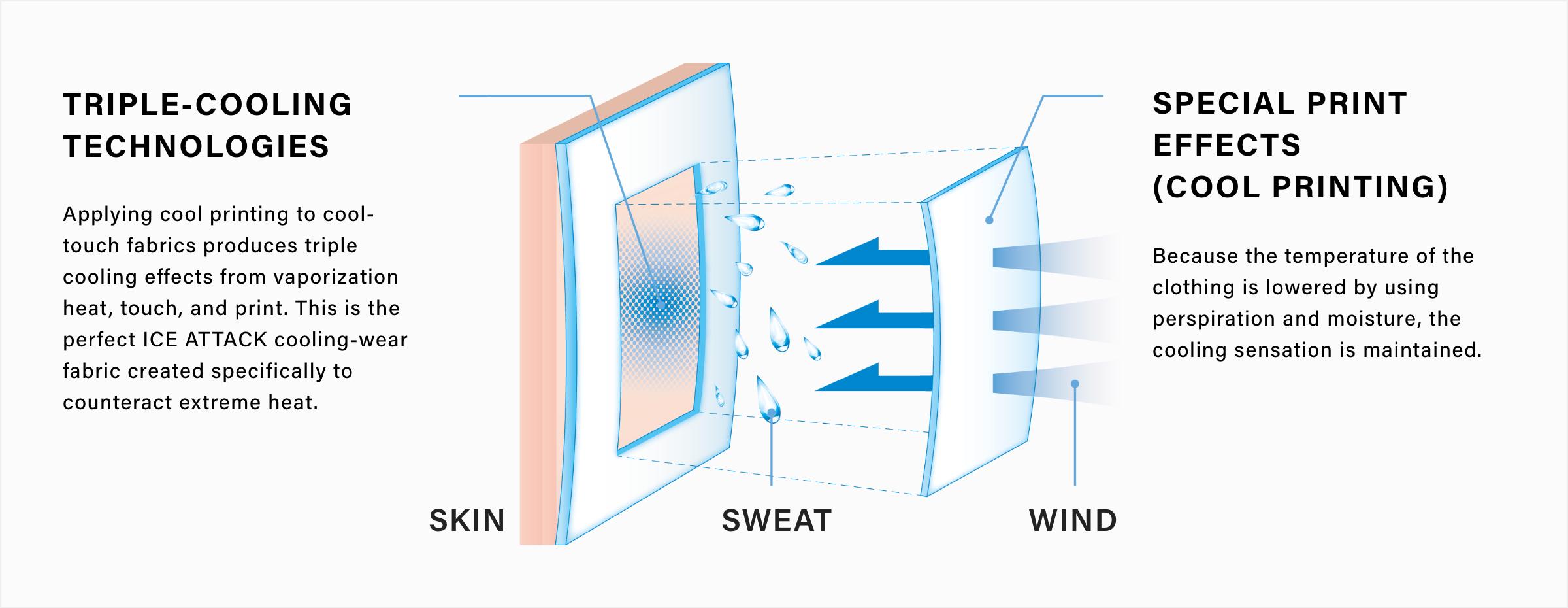 トリプル冷感テクノロジーイメージ図